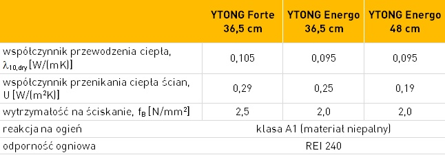 YTONG Forte - dane techniczne
